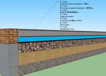 Технология устройства бетонного пола по грунту
