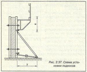 давление бетонной смеси на стенки опалубки