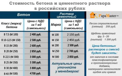Стоимость заливки бетона москва состав керамзитобетона для стяжки полов