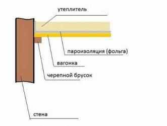 Какую пароизоляцию выбрать для потолка бани?