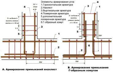 Правила армирования железобетонных конструкций