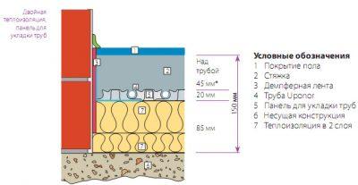 Какой минимальный слой стяжки должен быть?