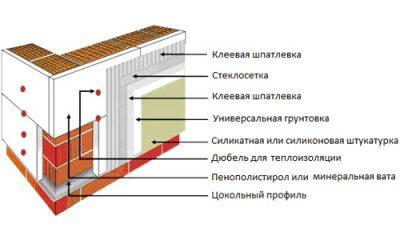 Утепление дома из газобетона снаружи пенополистиролом